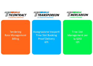 transporeon group