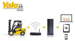 Il sistema di gestione Yale Vision Wireless Asset Management, traccia i dati di prestazione tramite tecnologia wireless, contribuisce ad aumentare le prestazioni ottimali di un carrello e ridurre nel contempo costose riparazioni e costi di manutenzione.
