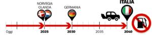 linea del tempo per eliminazione auto diesel e benzina: 2025 olanda e norvegia, 2030 germania, 2040 italia.