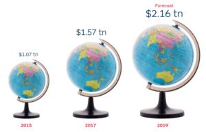 immagine rappresentate la crescita dello shopping online nel mondo.