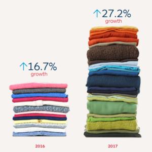immagine rappresentate la % di shopping online nel settore fashion